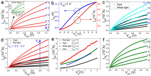 Field effect of the multilayer WS2 nanoflakes.(a) Output characteristics of the transistor based on multilayer WS2 nanoflakes using Au/Au as the drain/source electrodes. The inset is linear region at low source drain voltage. (b) Transfer characteristics of the device at a fixed VDS of 1 V on a log scale (left y axis) and on a linear scale (right y axis). All measurements were performed in air at room temperature with the absence of light. Output characteristics of the device with (c) white light (15 mW/cm2) from LEDs and (d) red light (633 nm, 15 mW/cm2) from red lasers. (e) Transfer characteristics of the devices in dark and under light illumination. (f) Output characteristics of the devices in dark with VDS ranging from 0 to 3 V.