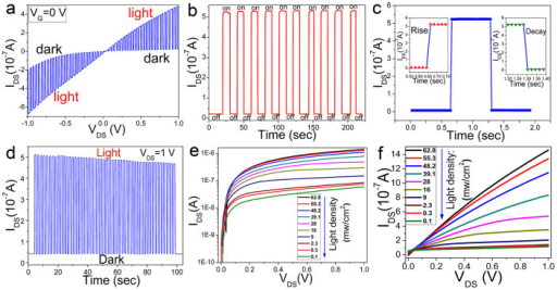 "The performance of the multilayer WS2 nanoflakes as photodetector.(a) Drain-source (IDS-VDS) characteristic of the device based on the WS2 nanoflakes under the chopped red light illumination (633 nm, 30 mW/cm2). (b) Time-dependent photocurrent response during the light switching on/off at source drain voltage of 1.0 V. (c) Dynamic response characteristic of the device. The inset is corresponding to the rise (left) and decay (right) process. (d) Stability test of photo-switching behavior of the device with light switching on/off quickly and repetitively. (e) Source-drain (IDS-VDS) characteristics of the device under different incident optical power density from 0.1 to 62.8 mW/cm2 on a log scale. (f) ""Output"" characteristics of the device with light as ""gating""."