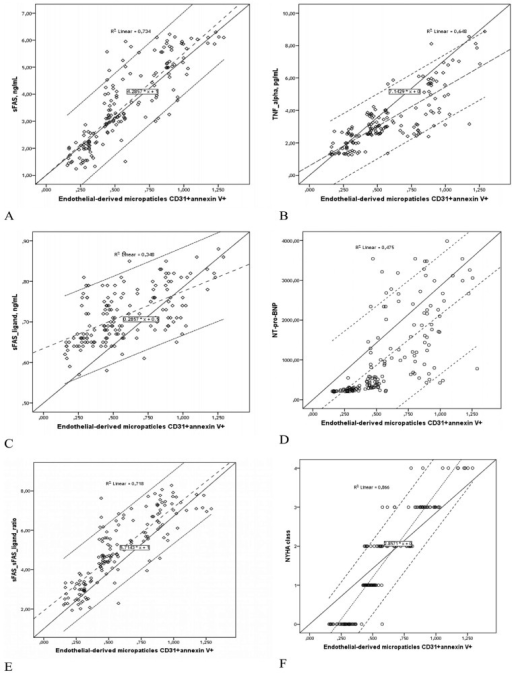 Scatterplots Show Association between EMPs Number in Plasma and sFAS (A), TNF-alpha (B), sFAS ligand (C), NT-pro-BNP (D), sFAS/sFAS Ligand Ratio (E), and NYHA Class (F) in Patient Population