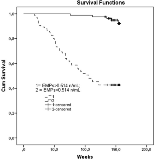 Distinguish of Survival Rate between Both Patient Cohorts with Low (< 0.514 n/mL) and High (> 0.514 n/mL) Numerous of EMPs; Results of Kaplan-Meier Survival Analysis
