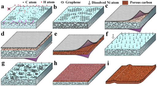 Design of free-standing carbon films.Schematic illustration of the fabrication process of HCF and PACF, (a) decomposition of methane, carbon atom adsorption, diffusion and dissolution at growth temperature, (b) graphene growing and a large number of carbon atoms dissolving in Ni foil, (c) part of the carbon atoms segregating/precipitating on Ni surface to form MGF, and another part of the carbon atoms trapped in Ni foil, (d) MGFs detaching from both sides of the Ni foil in ferric chloride solution, (e) free-standing HCF after Ni foil completely etched, (f) etching Ni foil in ferric chloride solution after the removal of MGFs, (g) and (h) etching Ni foil and formation of the PACF, (i) free-standing PACF after Ni foil completely etched.