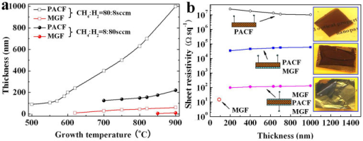 Thickness and electrical property of carbon films.(a) Thickness of the PACF and MGF dependence of growth temperature and methane/hydrogen flow ratio, (b) Sheet resistivity of the carbon films dependence of the thickness of the PACF, insets are the photographic images of the samples.