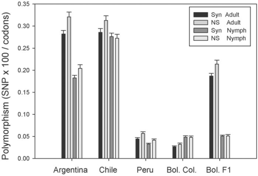 Polymorphism values derived from adult and nymphal coding sequences from different colonies.For each colony (Argentina, Chile, Peru, Bolivian colony and Bolivian F1) synonymous and non-synonymous single nucleotide polymorphisms were determined as indicated in the methods section. The bars represent the average and SE of 5,391 polymorphic CDS.