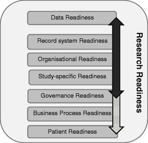 Dimensions of research readiness. Bold arrow – TIRRE model, shaded arrow extended model.