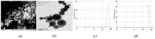 SEM (scale bar = 200 nm) (a) and TEM (scale bar = 100 nm) (b) images and particle size distributions of nickel nanoparticles (Ni NPs) of 5 μg/mL (c) and 12.5 μg/mL (d).