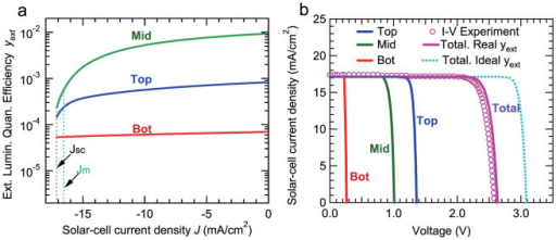 External luminescence quantum efficiency under solar-cell operation and I-V curves of the 3-junction solar cell.(a) External luminescence quantum efficiencies (ext. lumin. quan. efficiency) of the subcells under solar-cell operation yext as a function of the photo-generated current density. (b) The theoretically calculated and experimentally measured I–V curves of the GaInP/GaAs/Ge 3-junction solar cell under the condition of 1-sun AM0. The I–V curve with ideal yext (radiative limit) was calculated under the assumption that the subcells are in a condition of the radiative limit (Rnr = 0), and the ideal conversion efficiency of the present tandem solar cell structure with ideal yext was calculated to be 35.6%. The values of Jm (current density of solar cell under maximum-output-power condition) and Jsc (current density of solar cell under short-circuit condition) marked in (a) are obtained from the experimental results as shown (b).