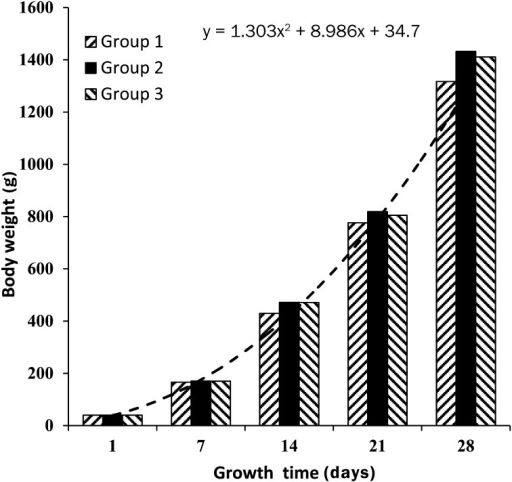 Growth dynamics of broiler chickens.