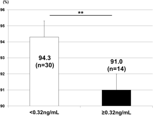 2D/4D and INSL3.2D/4D was significantly higher in males with <0.32 ng/mL of INSL3 in cord blood (p<0.01). **: p<0.01.