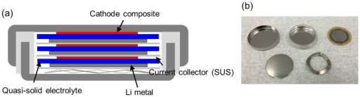 (a) Structure of the device of a triple-layered bipolar stacked all-solid-state Li battery and (b) photograph of the components of a bipolar stacked cell.