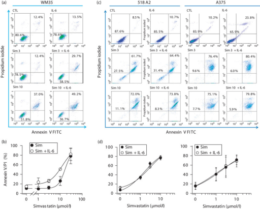 Interleukin (IL)-6 sensitizes WM35 melanoma cells for simvastatin-induced apoptosis, but not 518A2 and A375 cells. WM35 (a, b), 518A2, and A375 (c, d) cells were incubated in the absence (CTL) and presence of IL-6 (20 ng/ml) and the indicated concentrations of simvastatin (Sim) for 48 h. The cells were double stained with propidium iodide and Annexin V for quantification by FACS analysis in the upper panels (a, c). Three such experiments were collected for concentration–response curves (b, d). Statistical significance versus the corresponding simvastatin concentration: *P<0.05; ***P<0.001; n=3.