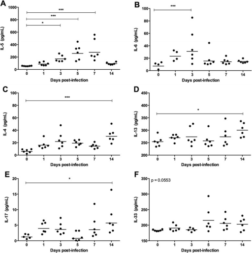 Plasmatic IL-4, IL-5, IL-6, IL-13, IL-17 and IL-33 cytokine levels in Toxocara canis-infected BALB/c mice. a Plasmatic IL-5 level per days post-infection. b Plasmatic IL-6 level per days post-infection. c Plasmatic IL-4 level per days post-infection. d Plasmatic IL-13 level per days post-infection. e Plasmatic IL-17 level per days post-infection. f Plasmatic IL-33 level per days post-infection. Each group consisted of six animals per time point of infection. Data are presented as geometric means. Significant differences between the groups are indicated by asterisks (*p < 0.05, **p < 0.01 and ***p < 0.001)