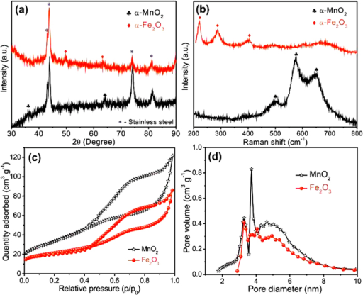 (a) XRD patterns (b) Raman spectra of MnO2 and Fe2O3 electrodes. (c) Nitrogen adsorption-desorption isotherms and (d) pore size distribution curves of powder MnO2 and Fe2O3 samples.