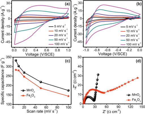 Cyclic voltammograms of(a) MnO2 and (b) Fe2O3 electrodes at different scan rates, (c) plots of specific capacitance versus potential scan rate. (d) Nyquist plots of MnO2 and Fe2O3 electrodes.