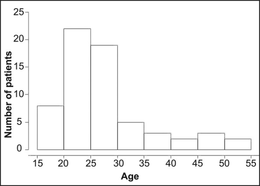 Age distribution of coronectomy patients.