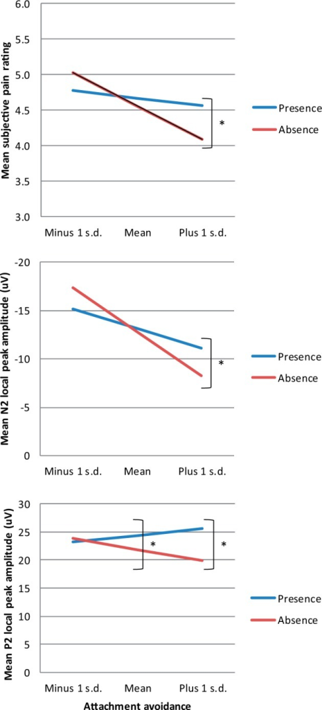 Partner presence by attachment avoidance interaction effects for pain rating (top panel), N2 local peak amplitude (middle panel) and P2 local peak amplitude (bottom panel). Statistically significant differences are marked by asterisk.
