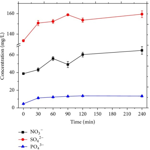 Evolution of inorganic anions in MWEUV/Fenton. Experimental parameters: initial pH value of 5, H2O2 dosage of 100 mmol/L, and Fe2+ dosage of 0.8 mmol/L.