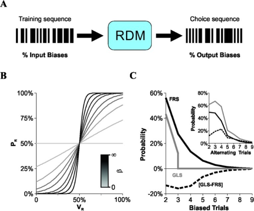 Virtual decision maker and training schedules with different input bias probabilities.(A) A training sequence with a % input biases is processed by a virtual 'Rational Decision Maker' (RDM) to produce choice sequences with a % output biases. (B) The RDM algorithm varied according to a sigmoidal function, in which the probability of choosing to the right (PR, y-axis) depended on the weight function for the right option (VR, x-axis) and on the slope of the curve (β; darker lines represent higher β values; Eq 2). (C) The probability of finding laterally biased sequences (y-axis) of different lengths (x-axis) is smaller using GLS (gray line) than FRS (black line). The opposite occurred for alternating sequences (inset). The differences between group probabilities are displayed by dotted lines and are always negative. We calculated the probabilities for biased and alternating sequences by creating independent sets of randomized sequences. Average probabilities for biased/alternating 2-trial-sequences with the FRS schedule converge towards 50% when the number of trials is increased (v.gr. from 100 to 1000; not illustrated).
