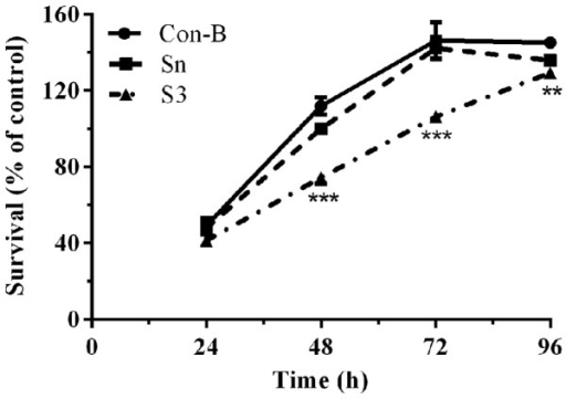 CCK-8 test of cell proliferation. Con-B group, blank control group; Sn group, negative control siRNA; S3 group, S3 transfection group. The CCK-8 test demonstrated that the cell viability of the S3 group was significantly decreased compared with the other two groups between 48 and 72 h and the difference was statistically significant (***P<0.001). Data are presented as the average of three independent experiments each containing five replicates. CCK-8, cell counting kit-8; siRNA, small interfering RNA.