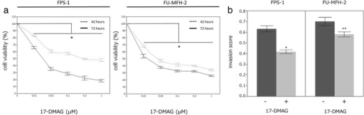 17-DMAG suppressed the growth of UPS cells and caused a decrease in the invasion of cells. (a) HSP90 inhibition decreased the viability in a dose- and time-dependent manner. (b) The Matrigel invasion assay showed that 17-DMAG caused a decrease in the invasion of both cell lines. Error bars = standard deviation.* p < 0.01, ** p < 0.05
