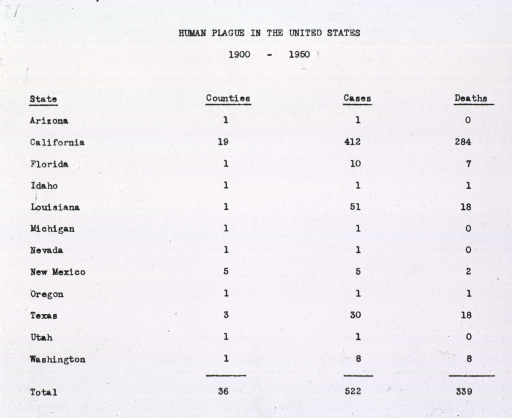 <p>Chart listing number of plague cases, plague deaths, and counties affected by plague in Arizona, California, Florida, Idaho, Louisiana, Michigan, Nevada, New Mexico, Oregon, Texas, Utah, and Washington, between 1900-1950.</p>