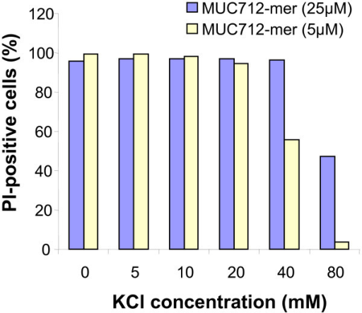 Effect of potassium on anticandidal activity of MUC7 12-mer. C. abicans DIS (106 cells/ml) was treated with 5 and 25 μM MUC7 12-mer in Na-PB containing KCl (5 – 80 mM) and PI fluorescence was analyzed by flow cytometry as described in Materials and Methods.