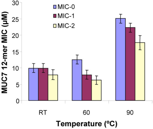 The effect of temperature on MIC of MUC7 12-mer against C. albicans. MUC7 12-mer was heated for 30 min prior to determining the MIC values. RT: Room temperature. The bars indicate the geometric means of two independent experiments, each performed in duplicate. The error bars represent the 95% confidence intervals for the means.