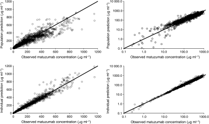 Goodness-of-fit plots. Population predictions (upper panel) and individual predictions (lower panel) vs observed matuzumab serum concentrations are shown using linear (left) and logarithmic (right) scale of both axes.