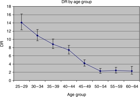 Detection rate (per 10−4 person-years) of CIN2+ by age class.