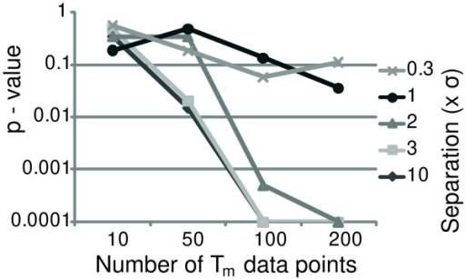 "Plot of P values determined with χ2 tests against the number of data points fitted to the mixture model.χ2 tests between four equally proportioned Tm categories were compared with the fitted mixing proportions determined from data points when one of the four categories was not represented. The different lines represent the various separations of ""temperatures"" used to generate the data points, where each line is denoted by a multiplier of σ."