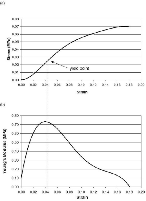 stress-strain and young's modulus-strain curves. (a) st | open-i, Skeleton