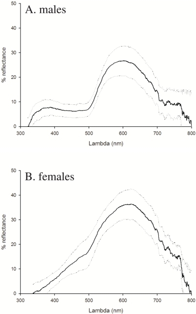a–b. Average reflectance spectra of ventral colouration in male (a) and female (b) common lizards.The mean and SD per sex of the reflectance spectra measured at the beginning of the experiment are given.
