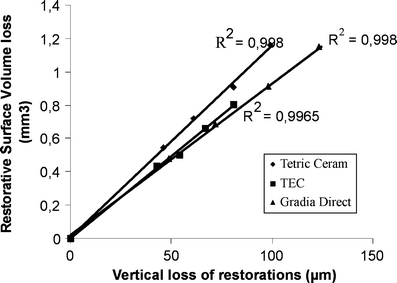 Graph of correlation between vertical loss and volume loss of restorations. r2 = 0.998 for Tetric Ceram, r2 = 0.996 for Tetric Ceram and r2 = 0.998 for Gradia Direct Posterior