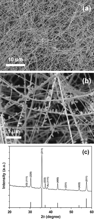 Characterization of comb-like ZnGa2O4 nanostructures: a low-magnification FE-SEM image; b high-magnification FE-SEM image; c XRD pattern of as-prepared ZnGa2O4 nanostructures