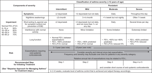 prednisone exercise induced asthma