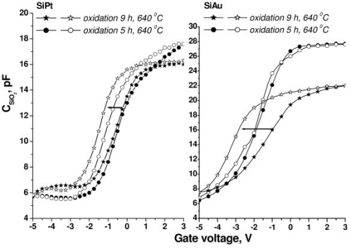 High-frequency C-V curves measured from Si:Au and Si:Pt samples, oxidized at T = 640°C for 5 and 9 h in dry O2, respectively. A gate voltage sweep from inversion to accumulation and from accumulation to inversion is shown on the figure by arrows.
