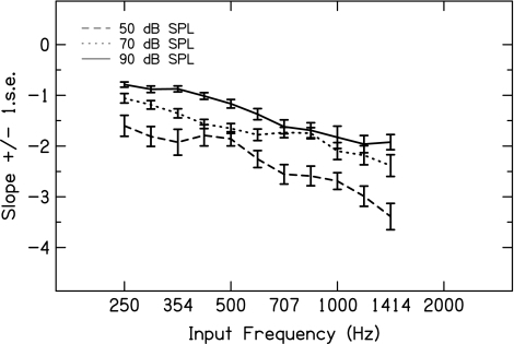 Slope of the phase transition as a function of level and input frequency. The curves shown are derived from the best-fitting model described in the text for input frequencies spaced 3 semitones apart, starting at 250 Hz, and with levels of 50, 70 and 90 dB SPL.