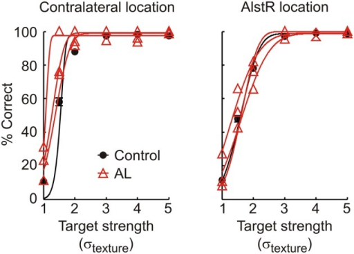 Performance of monkey V in the detection task for control and injection experiments, for targets shown at the contralateral and AlstR location. Black circles and line: Average behavior and psychometric function in control experiments (error bars: SEM). Red triangles and lines: Performance (raw data and fit) in individual AL injection experiments.