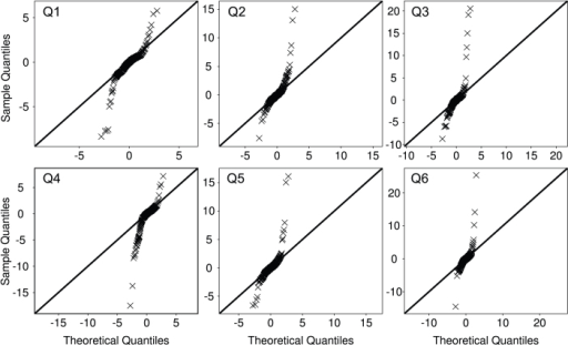 QQ Plots.Theoretical quantiles of a normal distribution versus sample quantiles for all six questions. There are outliers in the data resulting in non-normal residuals. Question numbers (Q) are indicated on the top left corner of each plot.