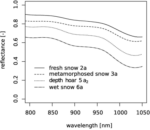 Measured reflectance spectra of the snow samples. The abbreviation behind the snow name is the class according to the international snow classification.