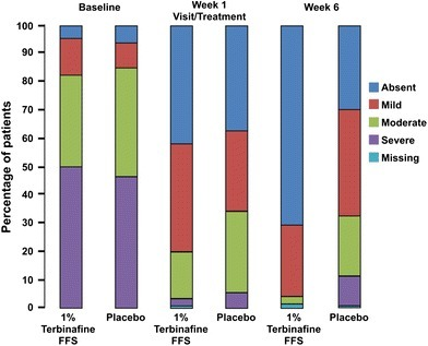 Signs and symptoms scores of pruritus at baseline and at weeks 1 and 6, of 1 % terbinafine film-forming solution (FFS) versus placebo (full analysis set). p < 0.001 week 6 versus baseline