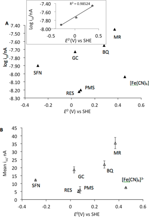 (A) Plots of the log of the mean steady state currents at 425 mV vs Ag/AgCl versus the formal redox potential of each mediator. Inset graph shows the linearity of the relationship between SFN, GC and MR when BQ is removed from the plot. (B) Plot of the mean steady state currents at 425 mV vs Ag/AgCl against the formal redox potential versus SHE of the secondary mediators. Data obtained from Figure 3.