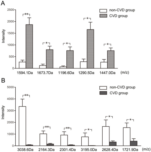 Differentially expressed peptides between non-CVD-OSA and CVD-OSA patients.(A) Five mass peaks showed an upregulated trend in the CVD group, and (B) six mass peaks were downregulated in the CVD group. *p < 0.05; **p < 0.01 by two-tailed Student's t-test after FDR correction.