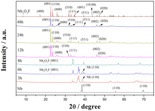 XRD patterns of Nb foil, precursor Nb3O7F and intermediates obtained with different reaction times.The standard diffraction pattern of Nb3O7F (JCPDS card No. 74-2363) is shown as a reference.