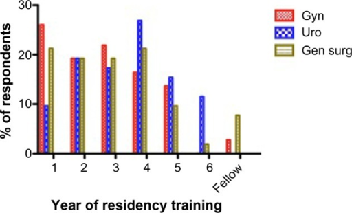 Percentage of respondents over the different training years.Abbreviations: Gen surg, general surgery; Gyn, gynecology; Uro, urology.