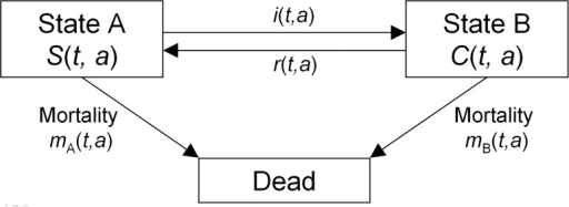 Three-state model.Living individuals of the population aged a at calendar time t are either in state A or state B. The respective numbers are S(t, a) and C(t, a). Individuals may change states according to the transition rates.