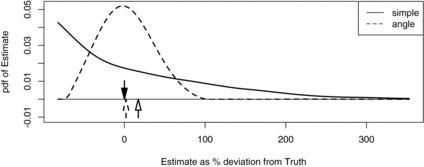 "Smoothed simulated sampling distributions of estimated gibbon call density when only spatial capture history is used in estimation (""simple"") and when capture history and observed angles are used (""angle""). The down arrow marks true (simulated) density, the horizontal axis is percentage deviation from true density, and the up arrows are the means of the sampling distributions."