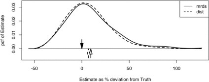 "Smoothed simulated sampling distributions of estimated whale cue density when capture history and exact distances are observed (""mrds"") and when capture history and estimated distances are used (""dist""). The down arrow marks true density, the horizontal axis is percentage deviation from true density, and the up arrows are the means of the sampling distributions."