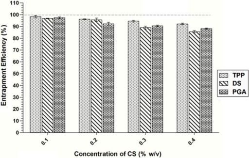 Entrapment efficiency of siRNA-loaded CS-TPP/DS/PGA nanoparticles prepared using different CS concentrations (0.1% to 0.4% w/v CS), n = 3.