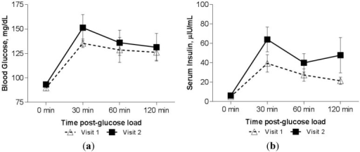 (a) Blood glucose response to a 75-g oral glucose load in n = 5 patients with Thalassemia who had a decline in serum zinc, measured at two separate visits, two years apart. Values above are mean blood glucose ± SEM. (b) Serum insulin response to a 75-g oral glucose load in n = 5 patients with Thalassemia who had a decline in serum zinc, measured at two separate visits, two years apart. Insulin values above are raw means ± SEM.