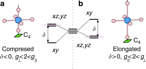 TM t2g splittings for tetragonal distortions of the oxygen octahedron sans SOC.(a) z axis compression of the octahedron corresponds to a tetragonal splitting δ<0, causes an orbital dublet to be lowest in energy and the g factors to be ordered as . (b) Elongation of the octahedron (δ>0) causes an orbital singlet to be lowest in energy and the g factors to be ordered as . Purple dashed lines indicate the conventional zero level used to define the sign of δ.